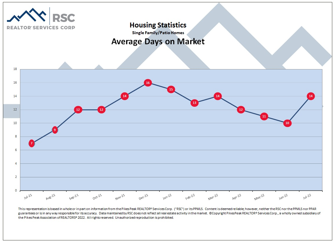 Housing Statistics - Average Days on Market