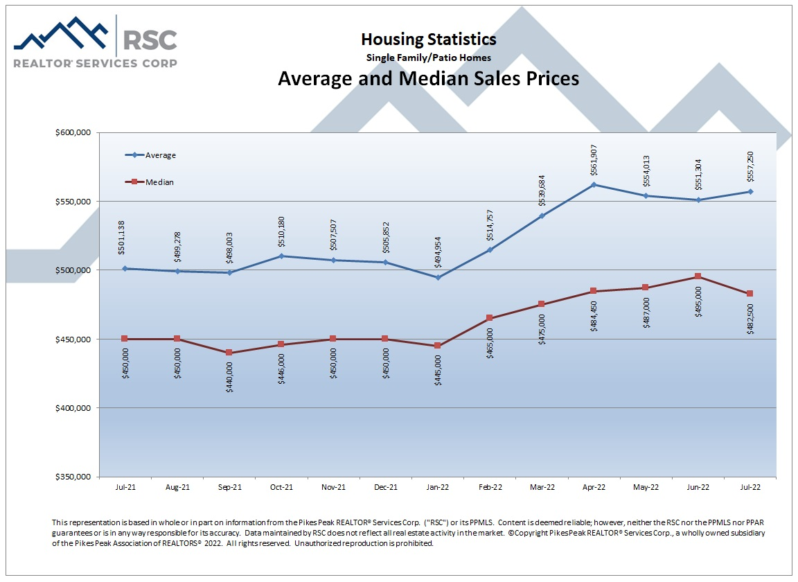 Average and Median Price
