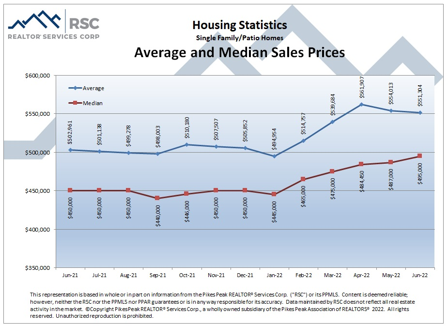 Housing Statistics - Average and Median Sales Prices