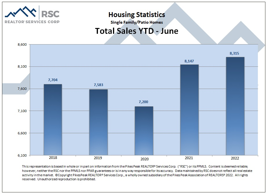 Housing Statistics - Total Sales Year to Date