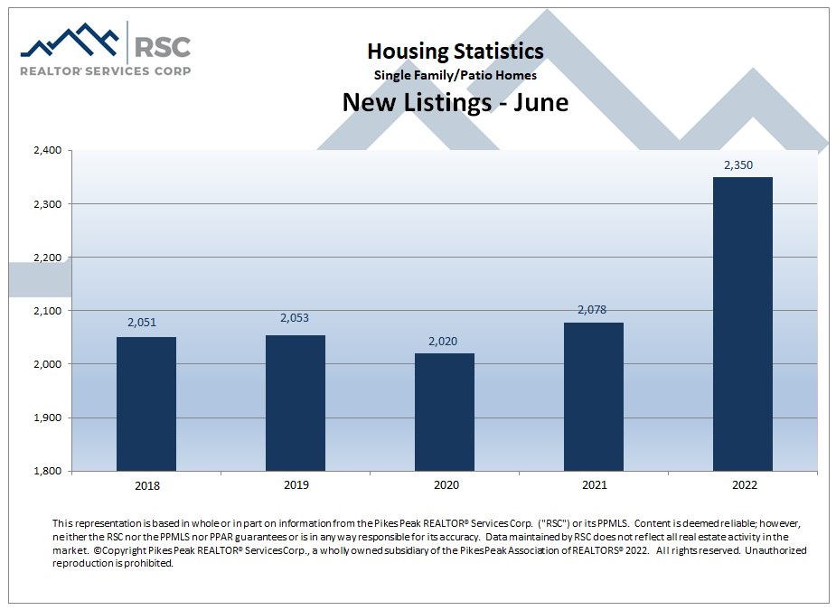 Housing Statistics - New Listings